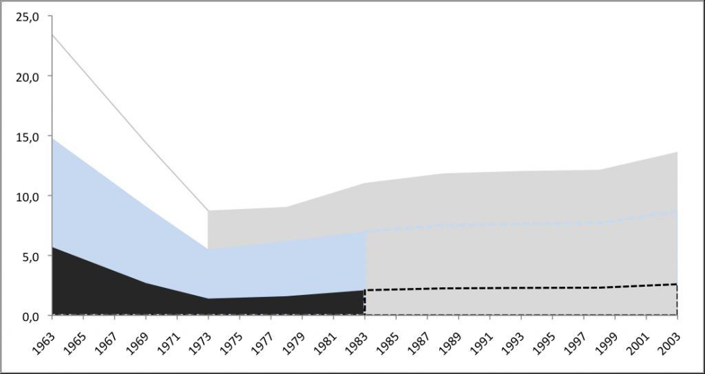 Armutsquoten von 1963 bis 2003 - Daten der Einkommens-und Verbrauchsstichprobe (EVS), dargestellt nach Geißler, Die Sozialstruktur Deutschlands (40%- und 50%-Grenze, schwarz und blau) und Destatis (60%-Grenze, grau). Bis 1988 ohne Ausländer. Gestrichelt: Schätzung