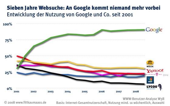 Google hat seinen Marktanteil deutlich ausgebaut und fast eine Monopolstellung