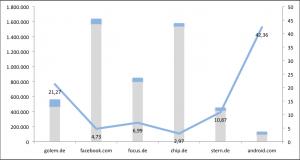 Grau: Indexpunkte in der Vorwoche; Blau: Zugewinn durch Panda-Update; Blaue Linie: Veränderung in Prozent. Quelle: Searchmetrics GmbH