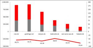 Grau: Aktuelles Gewicht bei der Google-Suche. Rot: Absoluter Rückgang in Indexpunkten. Rote Linie: Prozentualer Rückgang. Quelle: Searchmetrics.de