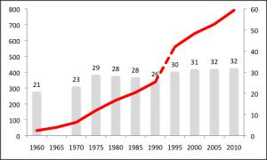 Sozialausgaben in Milliarden Euro (rote Linie) und Anteil am BIP (Balken). Bis einschließlich 1990 nur Westdeutschland. Quelle: BMAS, Statistisches Bundesamt, eigene Berechnung
