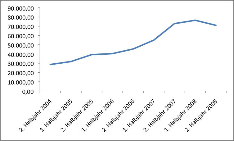 Anzahl der Anfragen zu IT-Projekten in der IKT-Branche für Freiberufler von 2004 bis 2008. Quelle: BMWi