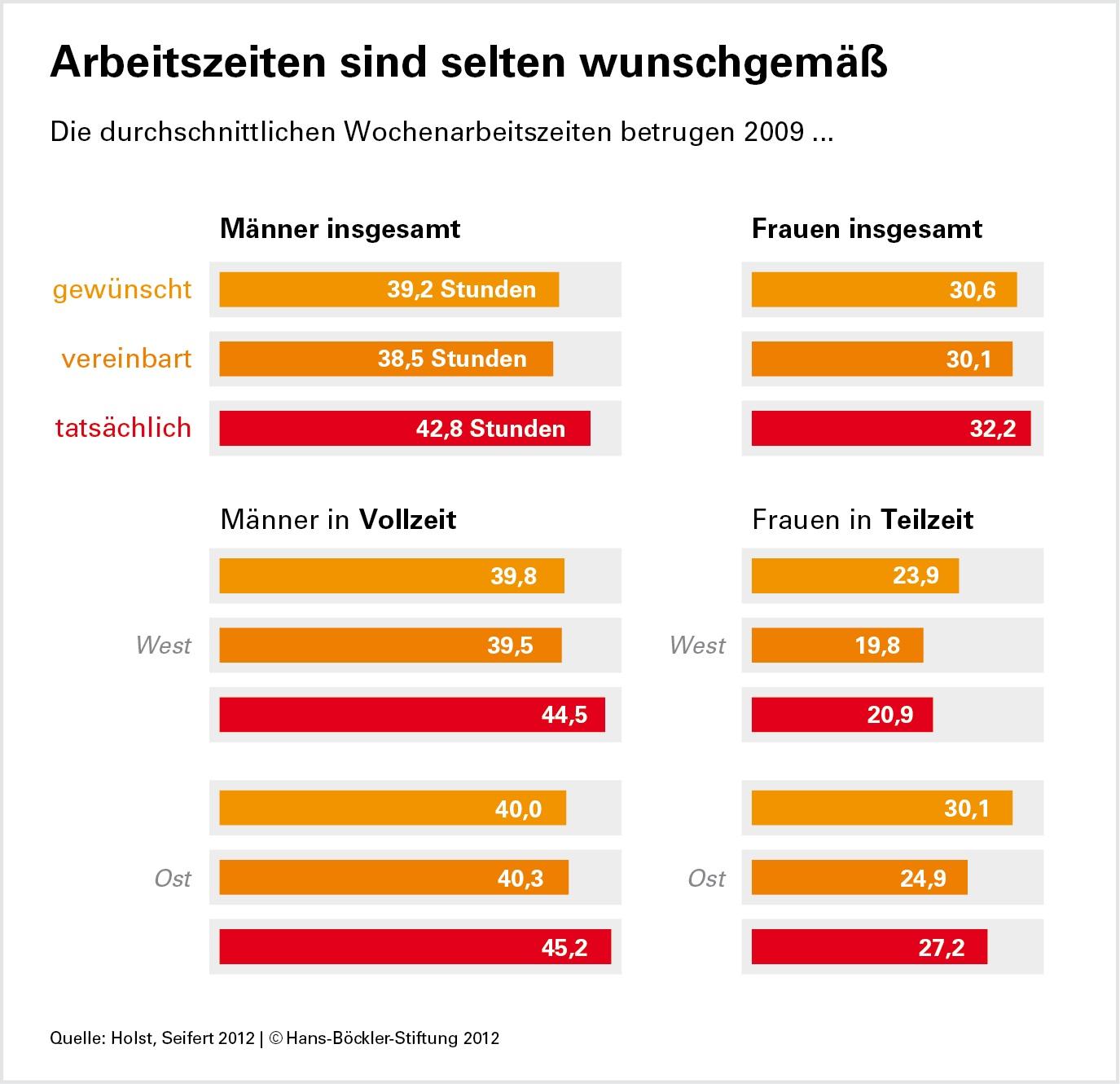 Wie Viel Verdient Der Durchschnittsdeutsche