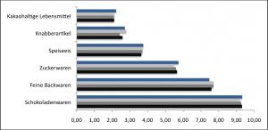 Pro-Kopf-Verbrauch von Süßwaren in den Jahren 2007 (schwarz) bis 2010 (blau). Quelle: Süßwarentaschenbuch des Bundesverbandes der Deutschen Süßwarenindustrie