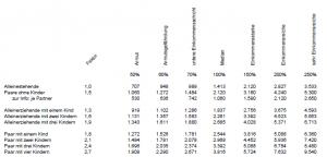 Nettoäquivalenzeinkommen