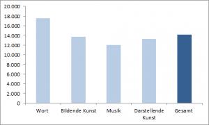 Durchschnittseinkommen der Versicherten in der Künstlersozialversicherung nach den Berufsgruppen Wort, Musik, bildende und darstellende Kunst