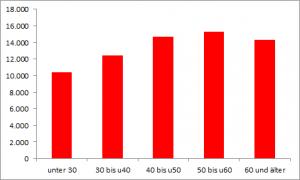Einkommen von Künstlern nach Alter