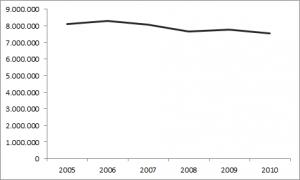 Zahl der Empfänger von Mindestsicherungsleistungen (Hartz IV, Sozialhilfe, Asylbewerberleistungen, Kriegsopferfürsorge)