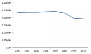 Deutliche weniger Einnahmen aus Zeitungswerbung seit 2007.