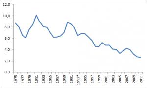 Kapitalmarktzins fällt seit Jahren