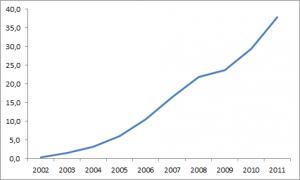 Googles Umsatz steigt rasant