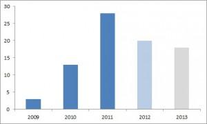 Absatz von Lesegeräten für elektronische Bücher sinkt ab 2012