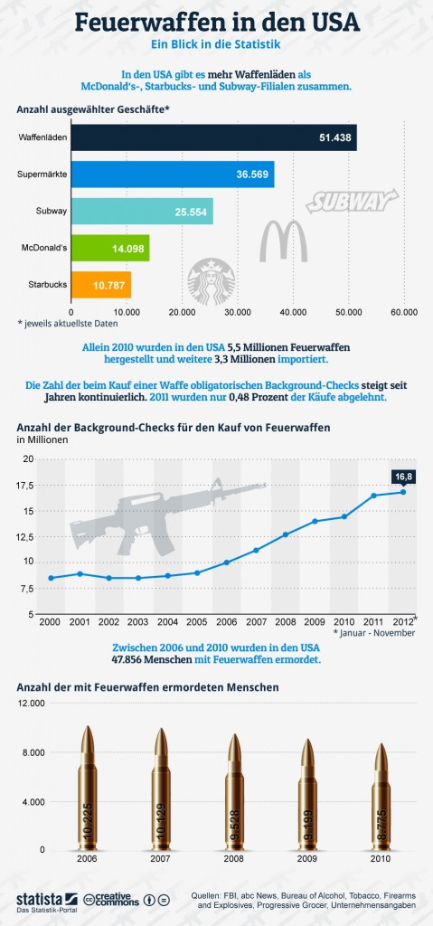 Mehr Waffenläden als McDonalds Filialen in den USA