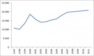Pensionierungen von Lehrern seit 1997 fast verdoppelt