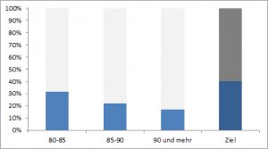 Männerquote für Senioren