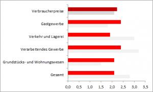 Lohnsteigerungen in Deutschland und Frankreich