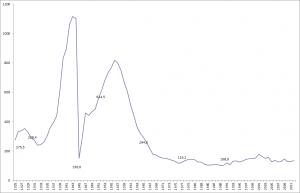 Statistik Kinobesuche seit 1925