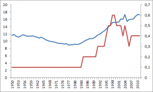 Zahl der Zwillings- und Drillingsgeburten seit 1950