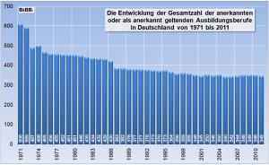 Grafik Berufe seit 1971