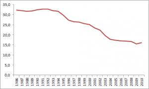 Grafik Arbeitsunfälle