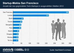 Infografik Startups
