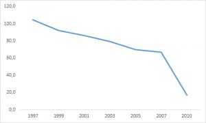 Scheinbarer deutlicher Rückgang der Nebenerwerbsbetriebe