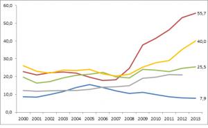 Jugendarbeitslosigkeit in Europa