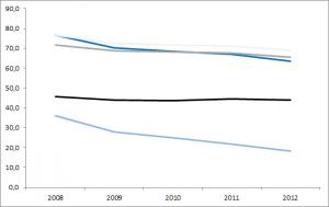Erwerbsquoten nach Alter Spanien