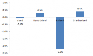 Vergleich Armutsentwicklung Deutschland Griechenland