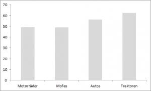 Unfallstatistik Motorradfahrer