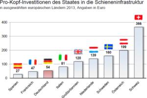 Investitionen in Schienenverkehr Statistik