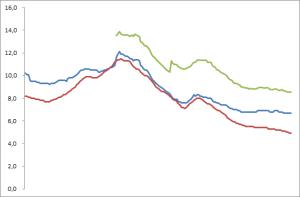 Arbeitslosigkeit vs. Erwerbslosigkeit