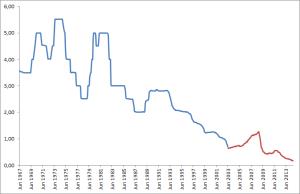 Zinsentwicklung Spareinlagen