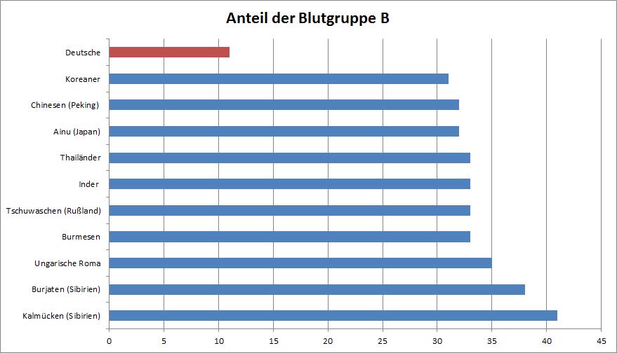 Anteil der Blutgruppe B an den zehn Ethnien mit dem höchsten Anteil - zum Vergleich: Deuschland. Quelle:bloodbook.com