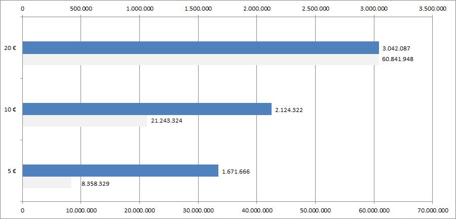 Statistik Geldscheine