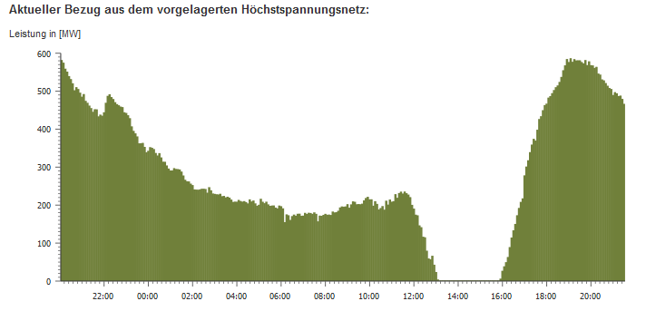 Strombezug aus dem Höchstspannungsnetz am 22. März. Quelle: Main-Donau Netzgesellschaft