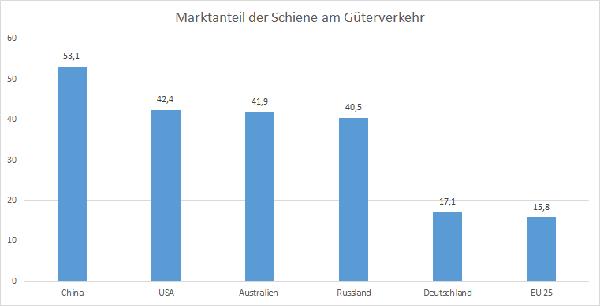 Anteil der Schiene am gesamten Güterverkehrsaufkommen in Prozent. Quelle: Allianz pro Schiene