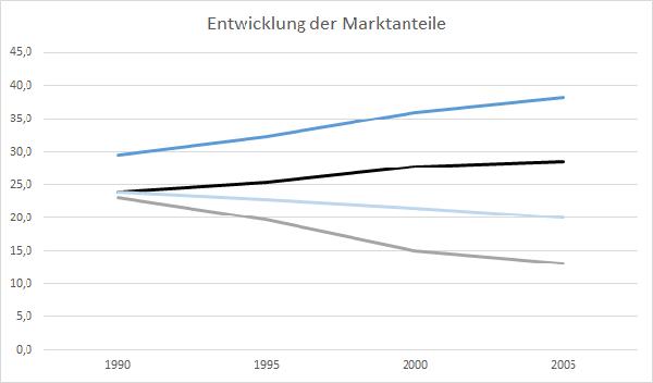 Entwicklung des Marktanteils der Schiene (dunkelblau), Straße (schwarz), Pipeline (hellblau) und des Binnenschiffs (grau). Quelle: Allianz pro Schiene