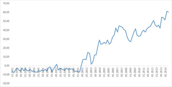 Leisungsbilanz Zeitreihe Grafik