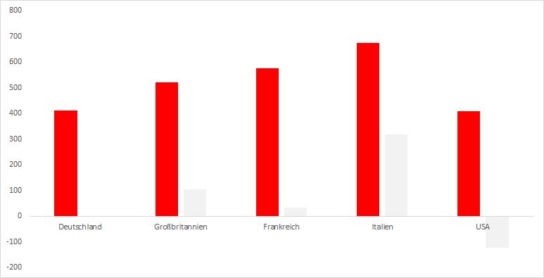Schulden-/Einkommensquote
