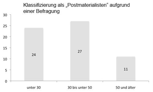 Hätten die Sozialforscher die unter 30-Jährigen nur durch über 50-Jährige, die beiden anderen Gruppen aber durch unter 30-Jährige befragen lassen, wäre ein überraschendes Ergebnis herausgekommen. Allerdings müssten das dann sehr schlechte Forscher sein.