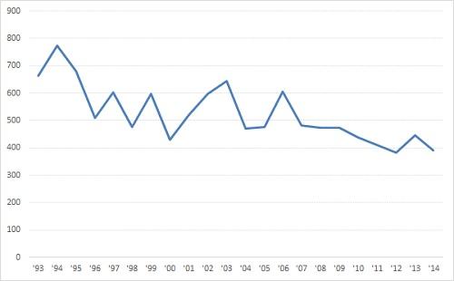 Seit 1993 sinkt die Zahl der Ertrinkungstoten fast von Jahr zu Jahr.