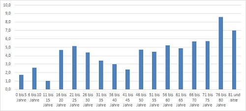Alte Menschen ertrinken häufiger. Auffällig ist die deutliche Zunahme der (relativen) Zahl der Ertrunkenen ab 16, 46 und 76. Wobei bei den letzten beiden Grenzen auch der Zufall mit eine Rolle spielen kann.