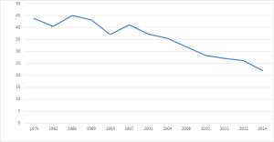 Jugendliche und junge Erwachsene rauchen seltener. Das ist zwar schlecht für die Finanzierung des Sozialstaats, aber dennoch eine gute Nachricht.