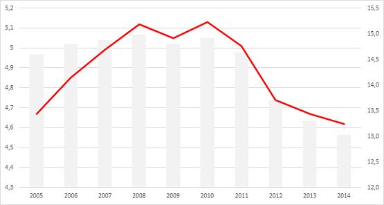 Grafik befristet Beschäftigte - Zeitverträge