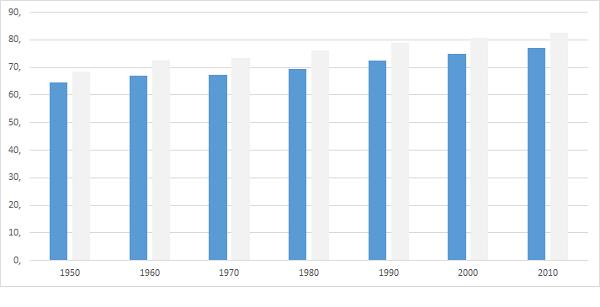 Lebenserwartung Statistik