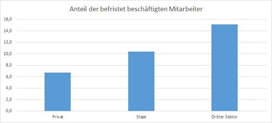 Anteil der befristet beschäftigten Mitarbeiter nach Sektoren. Quelle: IAB Betriebspanel