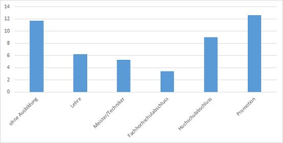 Anteil der Mensch mit Zeitverträgen - ohne Wissenschaftler. Quelle: Mikrozensus