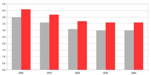 Rendite Deutsche Rentenversicherung 2003