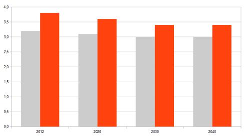 Rendite abhängig vom Renteneintrittsjahr für Männer (grau) und Frauen (rot). Quelle: Rendite der gesetzlichen Rentenversicherung, Deutsche Rentenversicherung 2013